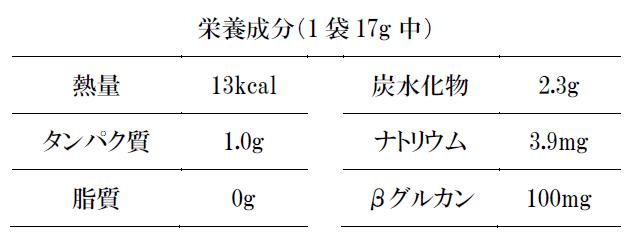 エネルギー 13kcal タンパク質 1.0g 脂 質 0g 炭水化物 2.3g ナトリウム 3.9mg βグルカン 100mg