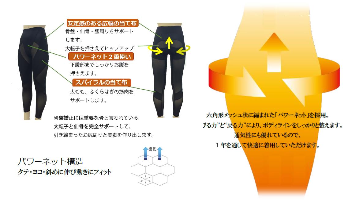 """六角形メッシュ状に編まれた「パワーネット」を採用。""""伸びる力""""と""""戻る力""""により、ボディラインをしっかりと整えます。通気性にも優れているので、1年を通して快適に着用していただけます。"""